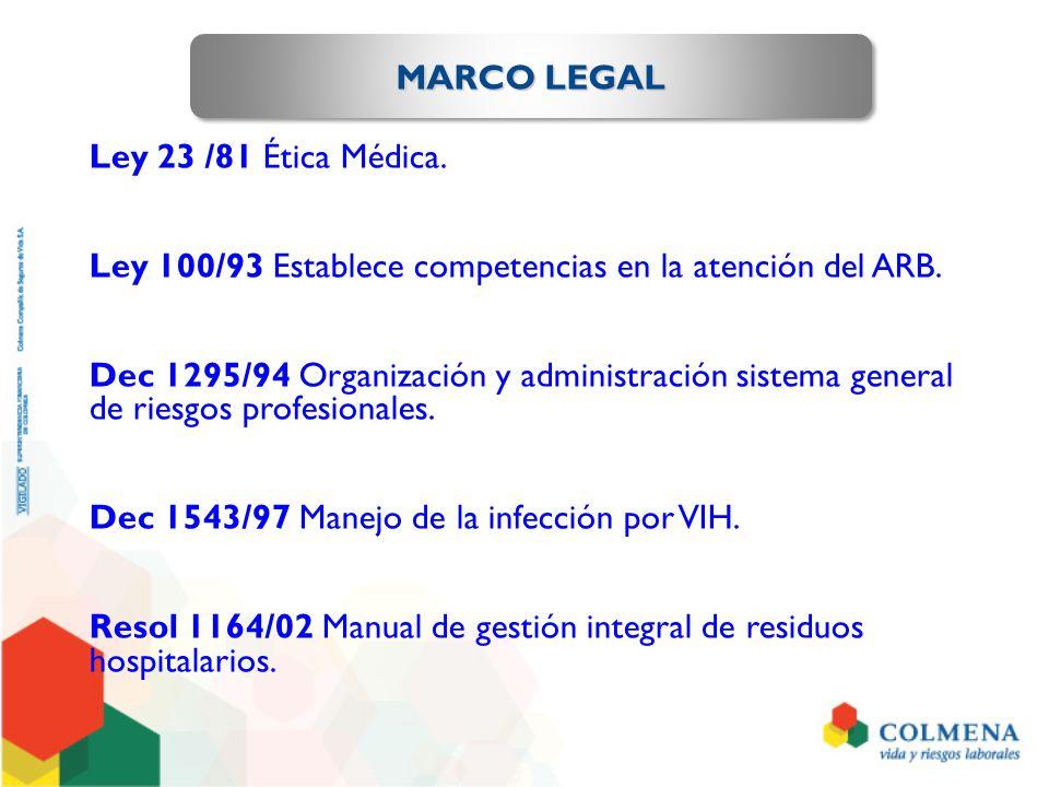 MARCO LEGAL Ley 23 /81 Ética Médica. Ley 100/93 Establece competencias en la atención del ARB. Dec 1295/94 Organización y administración sistema gener