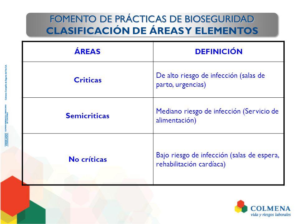 ÁREASDEFINICIÓN Criticas De alto riesgo de infección (salas de parto, urgencias) Semicriticas Mediano riesgo de infección (Servicio de alimentación) N