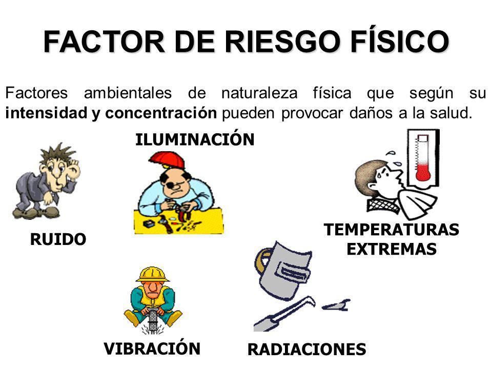 RUIDO RADIACIONES TEMPERATURAS EXTREMAS ILUMINACIÓN Factores ambientales de naturaleza física que según su intensidad y concentración pueden provocar daños a la salud.