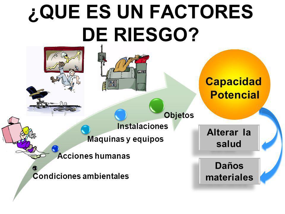 Condiciones ambientales Acciones humanas Maquinas y equipos Instalaciones Objetos Alterar la salud Daños materiales Daños materiales Capacidad Potencial ¿QUE ES UN FACTORES DE RIESGO?