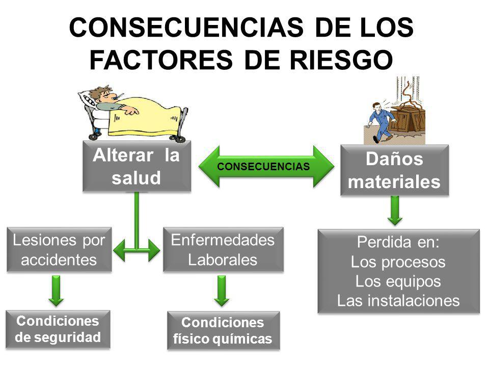 FISICO- QUIMICOS PÚBLICOS ERGONÓMICOS FÍSICOS MECÁNICOS QUÍMICOS ELÉCTRICOS BIOLÓGICO PSICOSOCIALES AMBIENTAL FACTORES DE RIESGOS