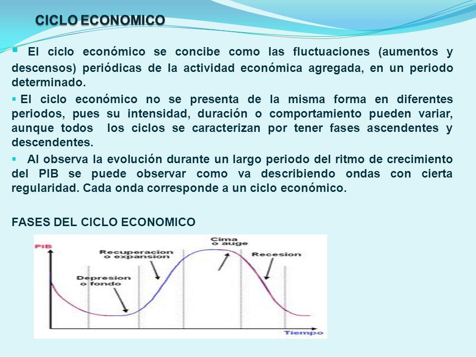 El ciclo económico se concibe como las fluctuaciones (aumentos y descensos) periódicas de la actividad económica agregada, en un periodo determinado.