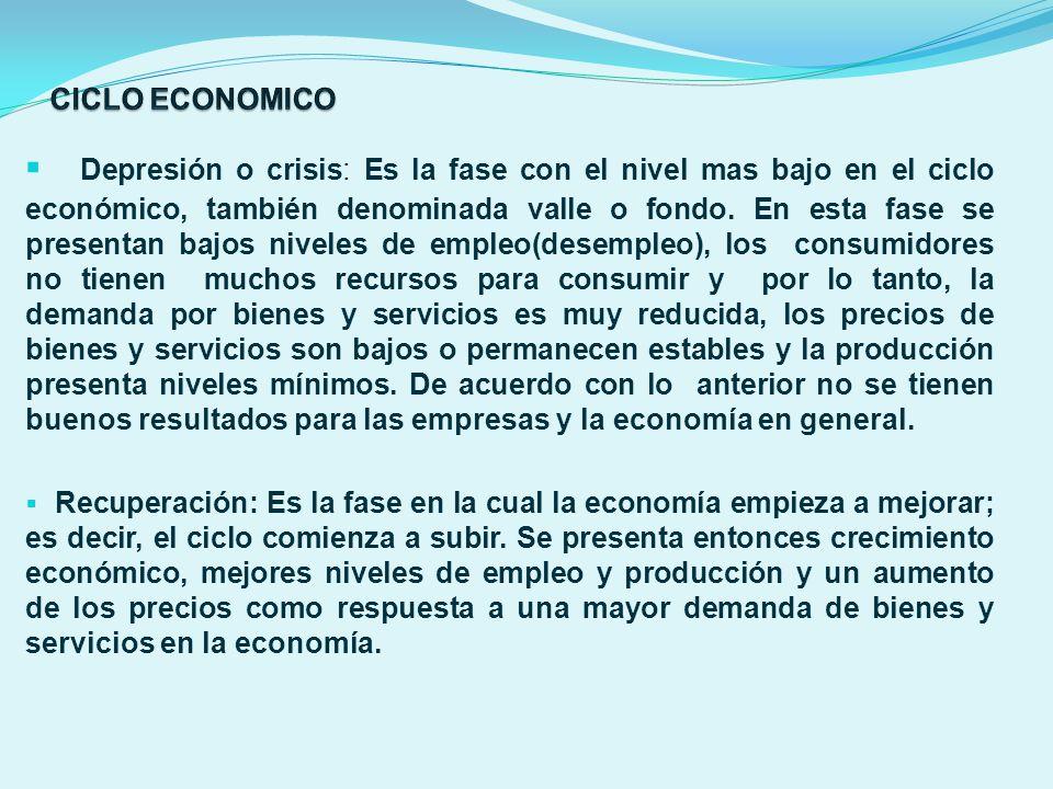 Depresión o crisis: Es la fase con el nivel mas bajo en el ciclo económico, también denominada valle o fondo. En esta fase se presentan bajos niveles