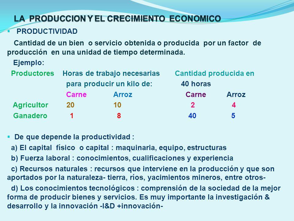 PRODUCTIVIDAD Cantidad de un bien o servicio obtenida o producida por un factor de producción en una unidad de tiempo determinada. Ejemplo: Productore