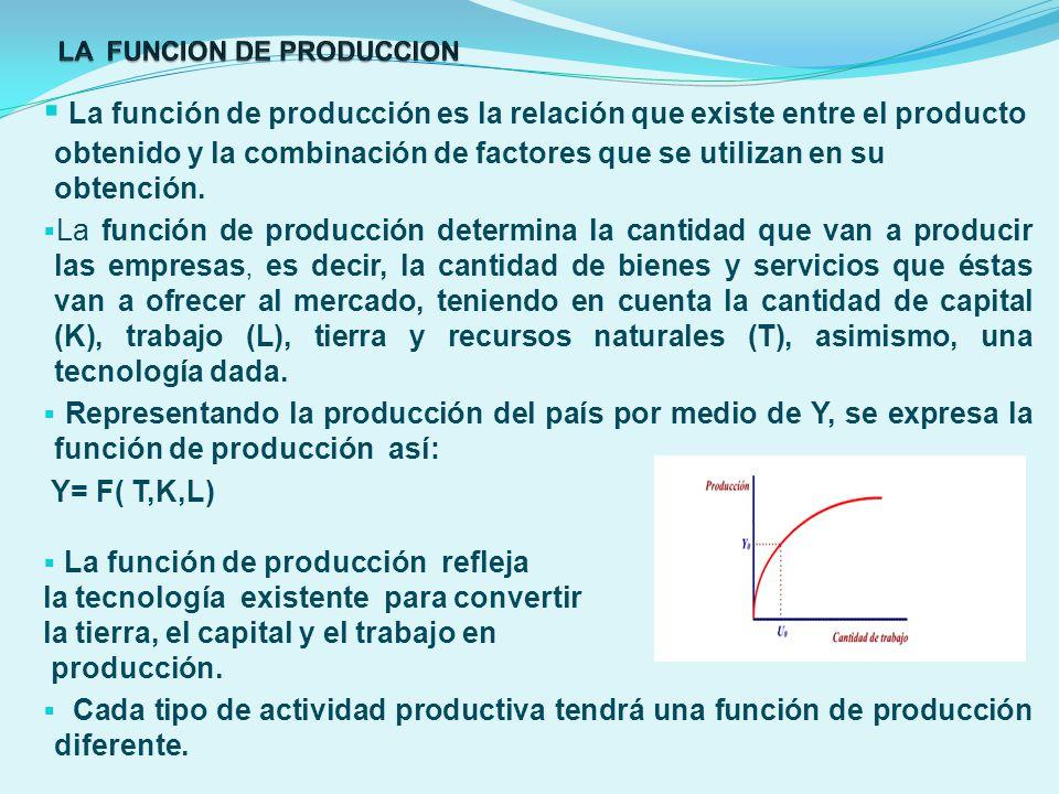 La función de producción es la relación que existe entre el producto obtenido y la combinación de factores que se utilizan en su obtención. La función