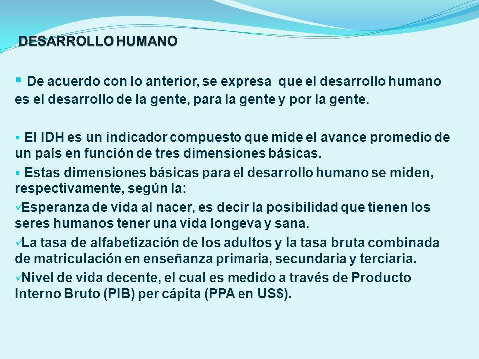 De acuerdo con lo anterior, se expresa que el desarrollo humano es el desarrollo de la gente, para la gente y por la gente. El IDH es un indicador com