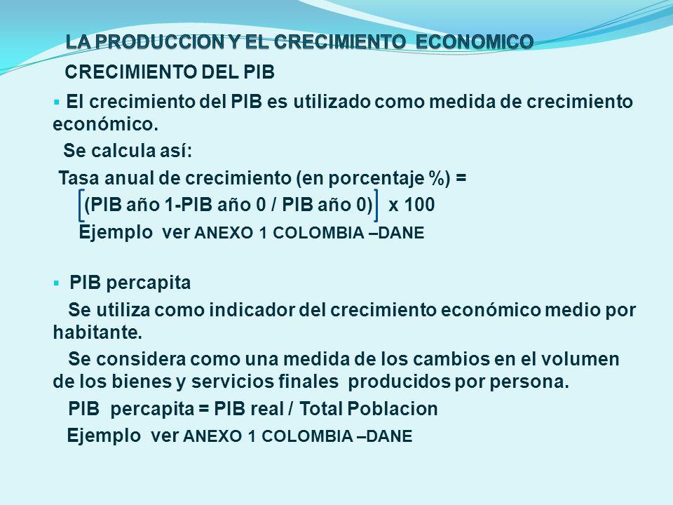 CRECIMIENTO DEL PIB El crecimiento del PIB es utilizado como medida de crecimiento económico. Se calcula así: Tasa anual de crecimiento (en porcentaje