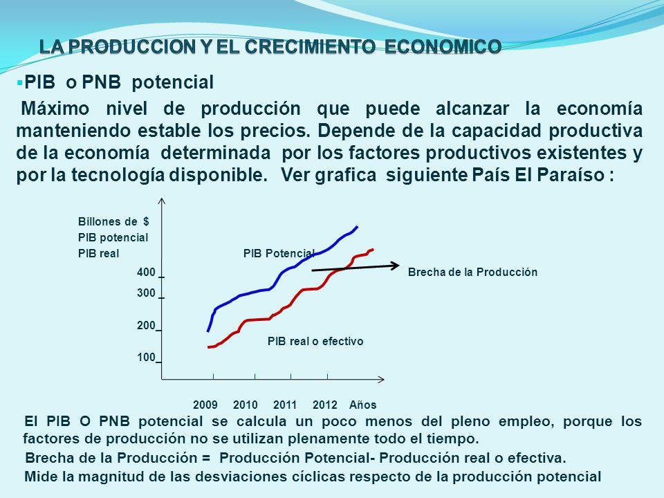PIB o PNB potencial Máximo nivel de producción que puede alcanzar la economía manteniendo estable los precios. Depende de la capacidad productiva de l