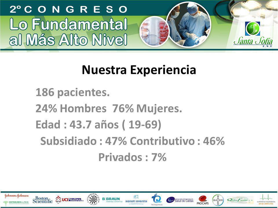 Nuestra Experiencia 186 pacientes. 24% Hombres 76% Mujeres. Edad : 43.7 años ( 19-69) Subsidiado : 47% Contributivo : 46% Privados : 7%