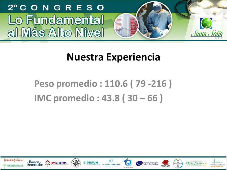 Nuestra Experiencia Peso promedio : 110.6 ( 79 -216 ) IMC promedio : 43.8 ( 30 – 66 )