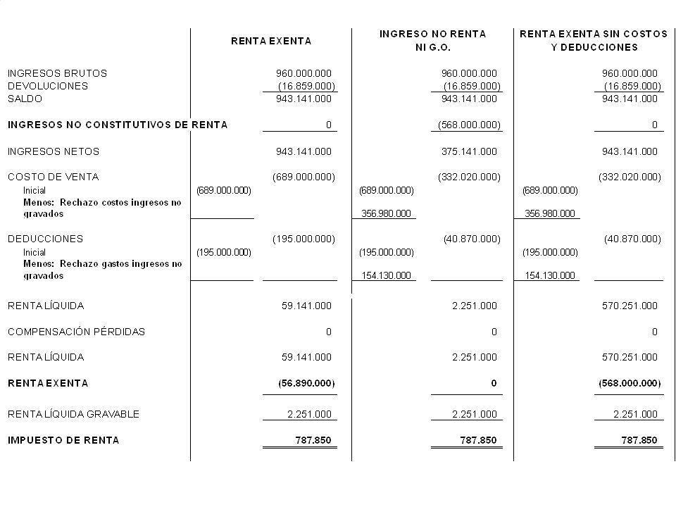 EDILBERTO OROZCO VERGARA Y ASOCIADOS S.A. 29