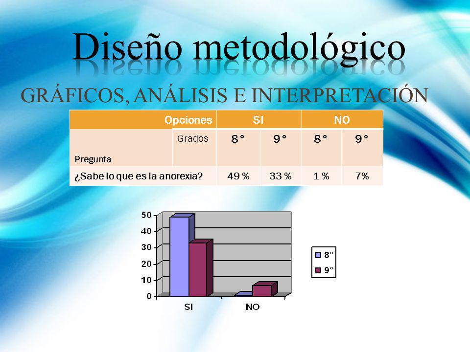 GRÁFICOS, ANÁLISIS E INTERPRETACIÓN OpcionesSINO Pregunta Grados 8°9°8°9° ¿Sabe lo que es la anorexia? 49 %33 %1 %7%