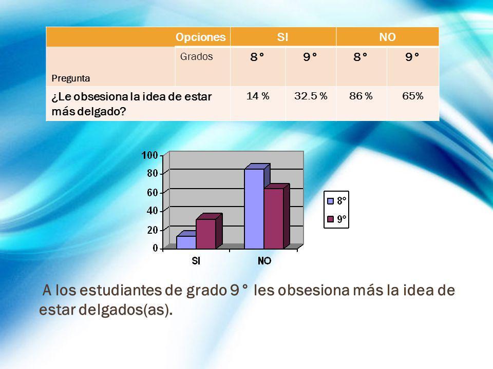 OpcionesSINO Pregunta Grados 8°9°8°9° ¿Le obsesiona la idea de estar más delgado? 14 %32.5 %86 %65% A los estudiantes de grado 9° les obsesiona más la
