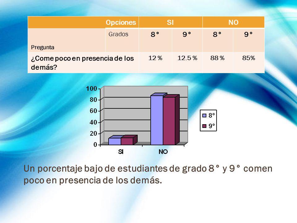 OpcionesSINO Pregunta Grados 8°9°8°9° ¿Come poco en presencia de los demás? 12 %12.5 %88 %85% Un porcentaje bajo de estudiantes de grado 8° y 9° comen