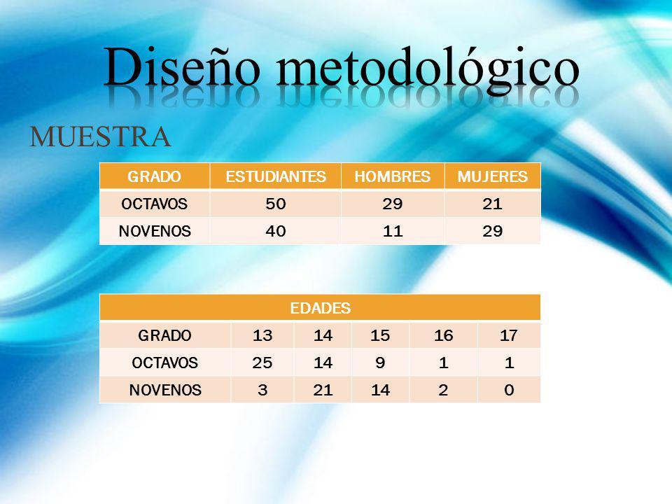MUESTRA GRADOESTUDIANTESHOMBRESMUJERES OCTAVOS502921 NOVENOS401129 EDADES GRADO1314151617 OCTAVOS2514911 NOVENOS3211420