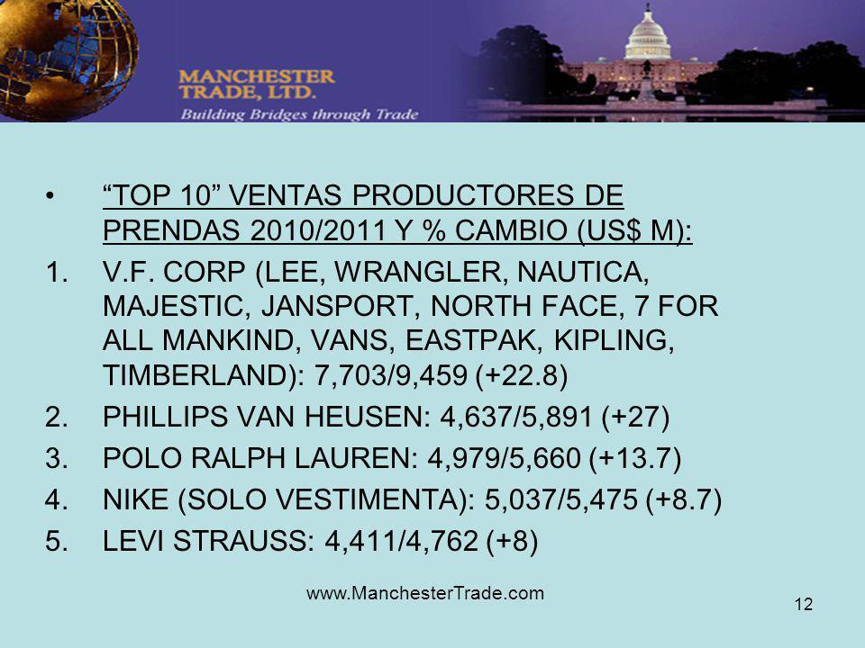 www.ManchesterTrade.com 12 TOP 10 VENTAS PRODUCTORES DE PRENDAS 2010/2011 Y % CAMBIO (US$ M): 1.V.F. CORP (LEE, WRANGLER, NAUTICA, MAJESTIC, JANSPORT,