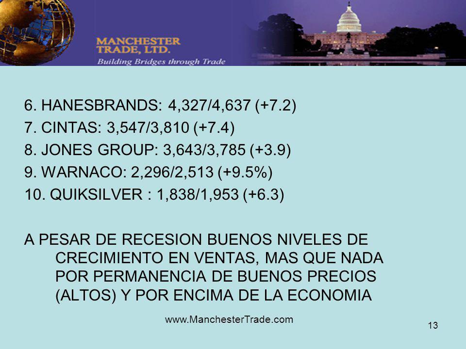 www.ManchesterTrade.com 13 6. HANESBRANDS: 4,327/4,637 (+7.2) 7. CINTAS: 3,547/3,810 (+7.4) 8. JONES GROUP: 3,643/3,785 (+3.9) 9. WARNACO: 2,296/2,513