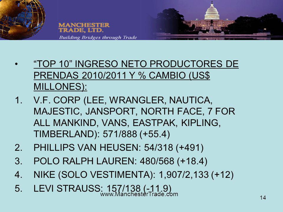 www.ManchesterTrade.com 14 TOP 10 INGRESO NETO PRODUCTORES DE PRENDAS 2010/2011 Y % CAMBIO (US$ MILLONES): 1.V.F. CORP (LEE, WRANGLER, NAUTICA, MAJEST