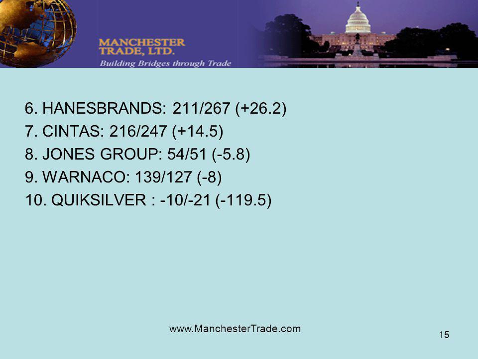 www.ManchesterTrade.com 15 6. HANESBRANDS: 211/267 (+26.2) 7. CINTAS: 216/247 (+14.5) 8. JONES GROUP: 54/51 (-5.8) 9. WARNACO: 139/127 (-8) 10. QUIKSI