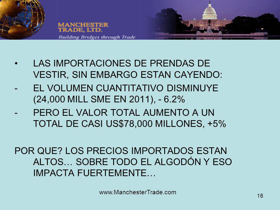 www.ManchesterTrade.com 16 LAS IMPORTACIONES DE PRENDAS DE VESTIR, SIN EMBARGO ESTAN CAYENDO: -EL VOLUMEN CUANTITATIVO DISMINUYE (24,000 MILL SME EN 2011), - 6.2% -PERO EL VALOR TOTAL AUMENTO A UN TOTAL DE CASI US$78,000 MILLONES, +5% POR QUE.