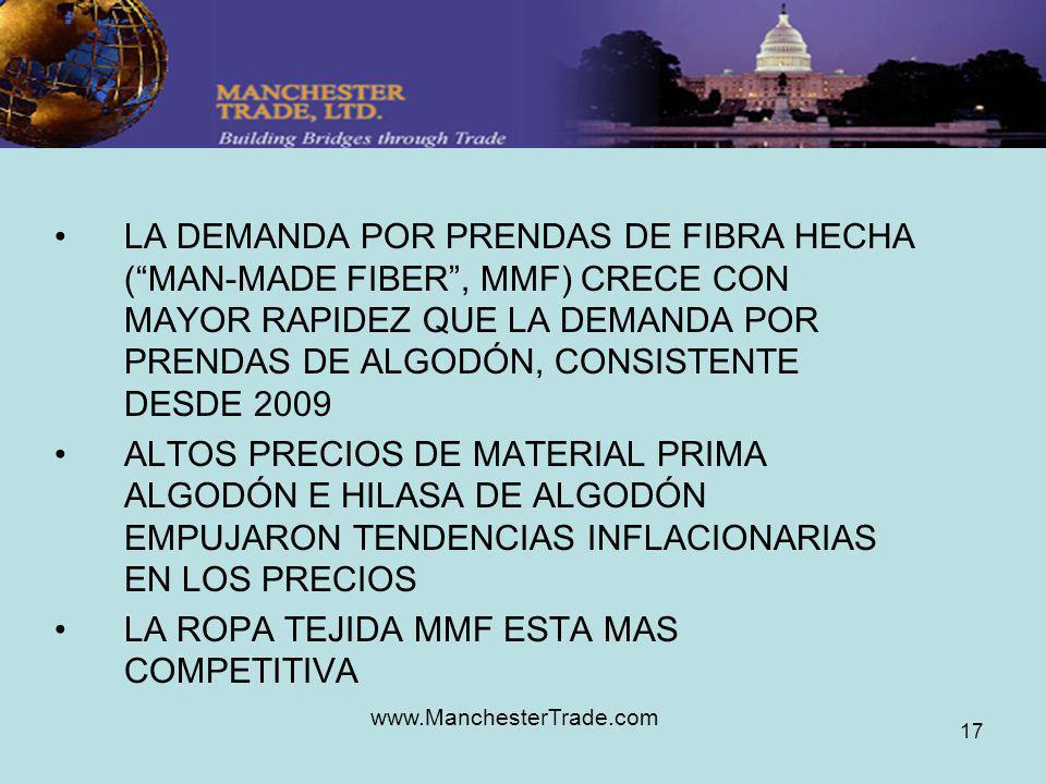 www.ManchesterTrade.com 17 LA DEMANDA POR PRENDAS DE FIBRA HECHA (MAN-MADE FIBER, MMF) CRECE CON MAYOR RAPIDEZ QUE LA DEMANDA POR PRENDAS DE ALGODÓN, CONSISTENTE DESDE 2009 ALTOS PRECIOS DE MATERIAL PRIMA ALGODÓN E HILASA DE ALGODÓN EMPUJARON TENDENCIAS INFLACIONARIAS EN LOS PRECIOS LA ROPA TEJIDA MMF ESTA MAS COMPETITIVA