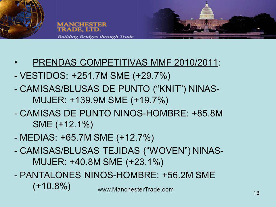 www.ManchesterTrade.com 18 PRENDAS COMPETITIVAS MMF 2010/2011: - VESTIDOS: +251.7M SME (+29.7%) - CAMISAS/BLUSAS DE PUNTO (KNIT) NINAS- MUJER: +139.9M SME (+19.7%) - CAMISAS DE PUNTO NINOS-HOMBRE: +85.8M SME (+12.1%) - MEDIAS: +65.7M SME (+12.7%) - CAMISAS/BLUSAS TEJIDAS (WOVEN) NINAS- MUJER: +40.8M SME (+23.1%) - PANTALONES NINOS-HOMBRE: +56.2M SME (+10.8%)