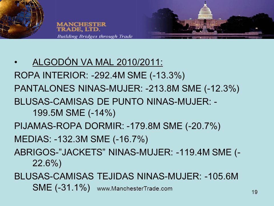 www.ManchesterTrade.com 19 ALGODÓN VA MAL 2010/2011: ROPA INTERIOR: -292.4M SME (-13.3%) PANTALONES NINAS-MUJER: -213.8M SME (-12.3%) BLUSAS-CAMISAS DE PUNTO NINAS-MUJER: - 199.5M SME (-14%) PIJAMAS-ROPA DORMIR: -179.8M SME (-20.7%) MEDIAS: -132.3M SME (-16.7%) ABRIGOS-JACKETS NINAS-MUJER: -119.4M SME (- 22.6%) BLUSAS-CAMISAS TEJIDAS NINAS-MUJER: -105.6M SME (-31.1%)