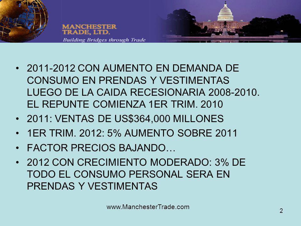 www.ManchesterTrade.com 2 2011-2012 CON AUMENTO EN DEMANDA DE CONSUMO EN PRENDAS Y VESTIMENTAS LUEGO DE LA CAIDA RECESIONARIA 2008-2010.