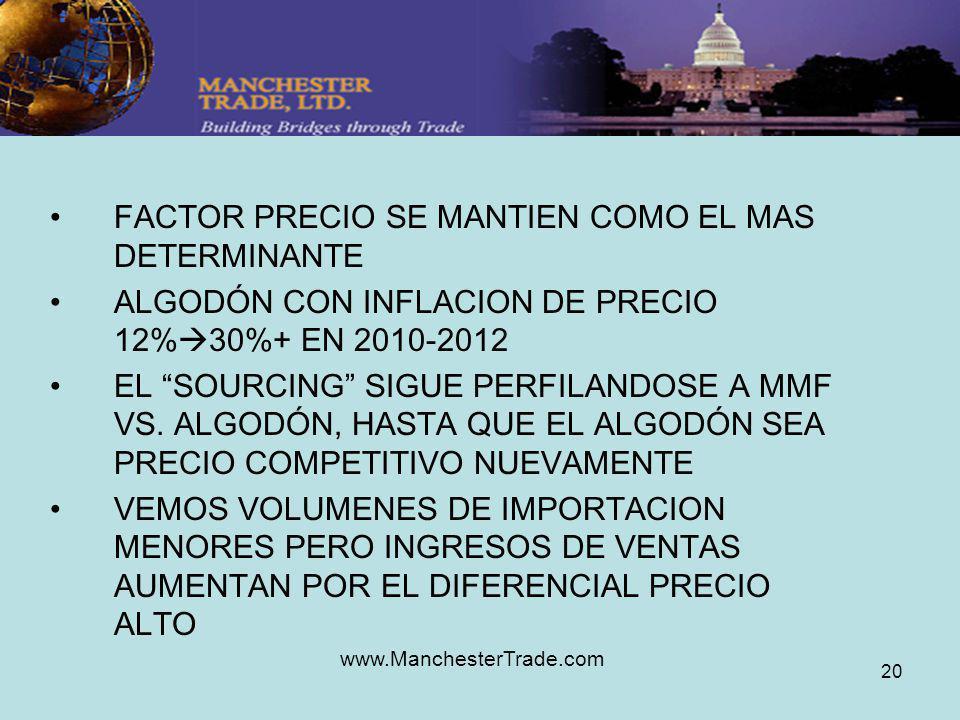 www.ManchesterTrade.com 20 FACTOR PRECIO SE MANTIEN COMO EL MAS DETERMINANTE ALGODÓN CON INFLACION DE PRECIO 12% 30%+ EN 2010-2012 EL SOURCING SIGUE PERFILANDOSE A MMF VS.