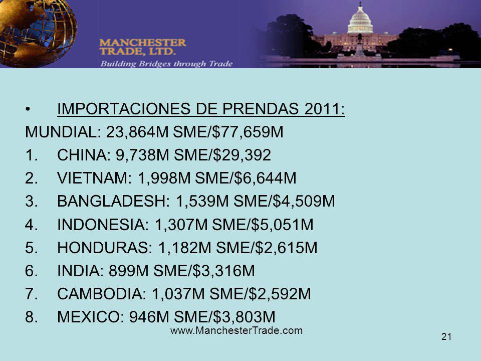 www.ManchesterTrade.com 21 IMPORTACIONES DE PRENDAS 2011: MUNDIAL: 23,864M SME/$77,659M 1.CHINA: 9,738M SME/$29,392 2.VIETNAM: 1,998M SME/$6,644M 3.BANGLADESH: 1,539M SME/$4,509M 4.INDONESIA: 1,307M SME/$5,051M 5.HONDURAS: 1,182M SME/$2,615M 6.INDIA: 899M SME/$3,316M 7.CAMBODIA: 1,037M SME/$2,592M 8.MEXICO: 946M SME/$3,803M