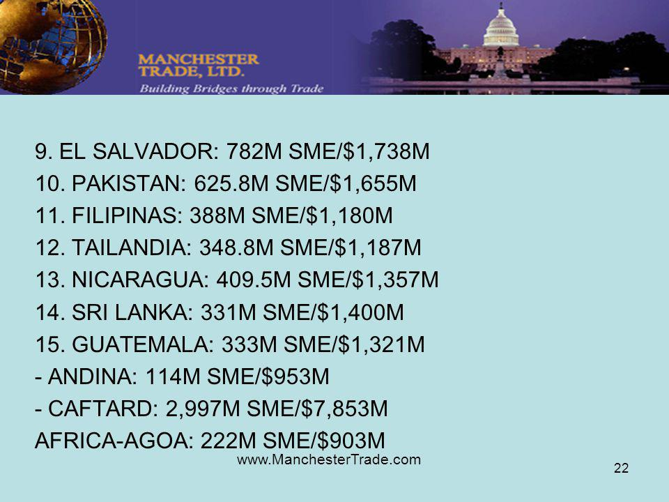 www.ManchesterTrade.com 22 9. EL SALVADOR: 782M SME/$1,738M 10. PAKISTAN: 625.8M SME/$1,655M 11. FILIPINAS: 388M SME/$1,180M 12. TAILANDIA: 348.8M SME