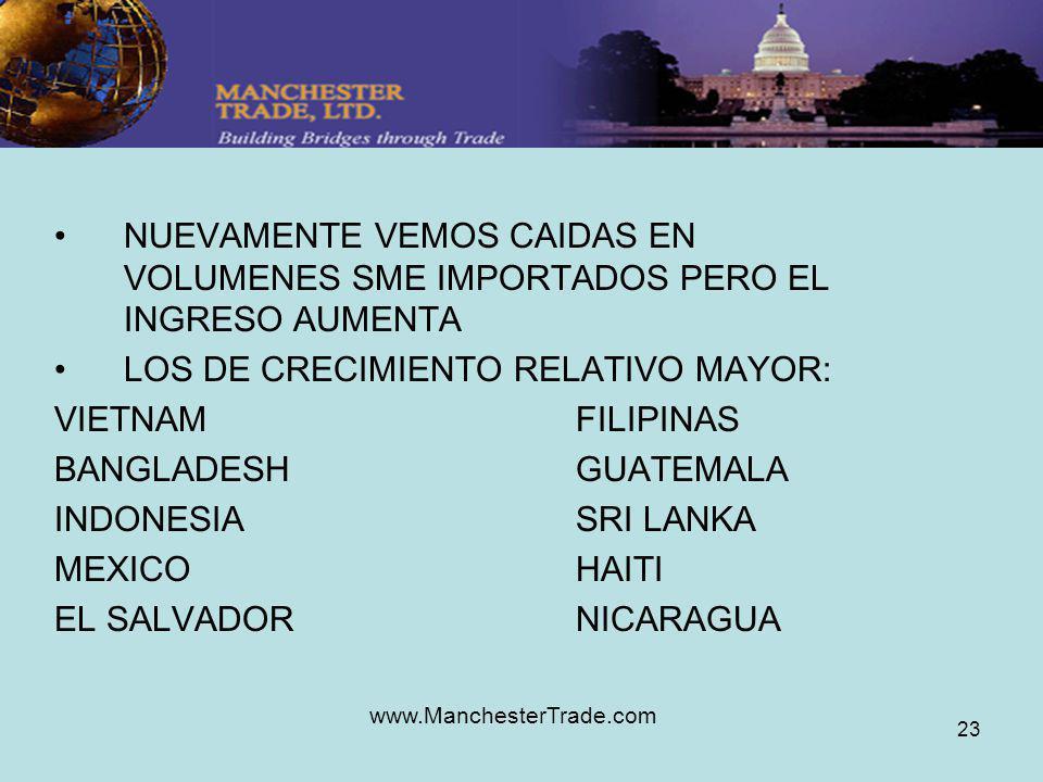 www.ManchesterTrade.com 23 NUEVAMENTE VEMOS CAIDAS EN VOLUMENES SME IMPORTADOS PERO EL INGRESO AUMENTA LOS DE CRECIMIENTO RELATIVO MAYOR: VIETNAMFILIPINAS BANGLADESHGUATEMALA INDONESIASRI LANKA MEXICOHAITI EL SALVADORNICARAGUA