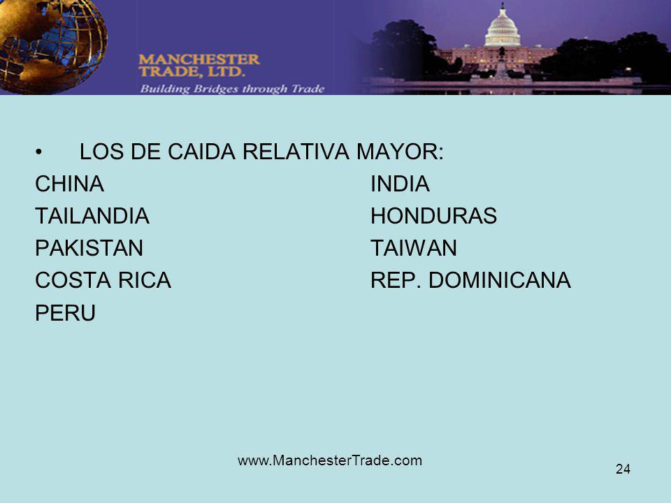 www.ManchesterTrade.com 24 LOS DE CAIDA RELATIVA MAYOR: CHINAINDIA TAILANDIAHONDURAS PAKISTANTAIWAN COSTA RICAREP. DOMINICANA PERU
