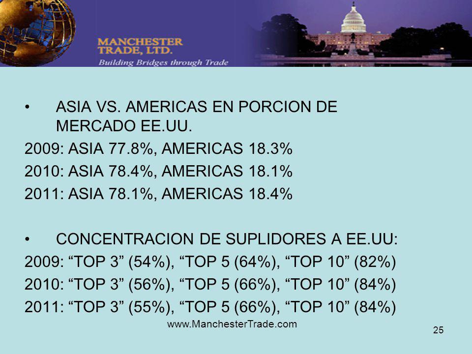 www.ManchesterTrade.com 25 ASIA VS. AMERICAS EN PORCION DE MERCADO EE.UU. 2009: ASIA 77.8%, AMERICAS 18.3% 2010: ASIA 78.4%, AMERICAS 18.1% 2011: ASIA