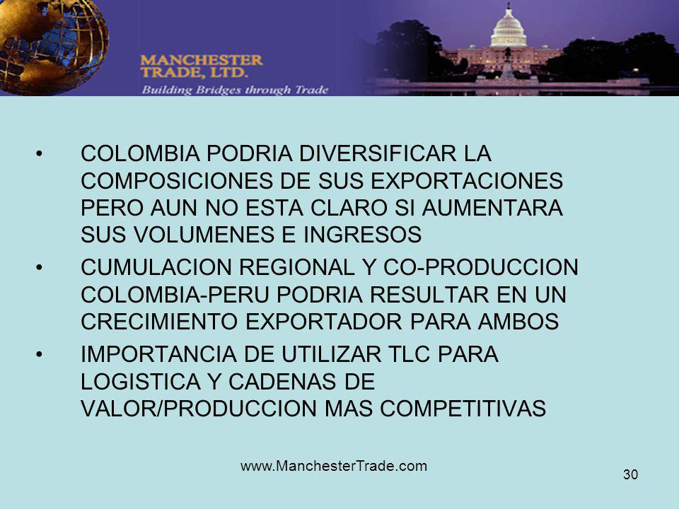 www.ManchesterTrade.com 30 COLOMBIA PODRIA DIVERSIFICAR LA COMPOSICIONES DE SUS EXPORTACIONES PERO AUN NO ESTA CLARO SI AUMENTARA SUS VOLUMENES E INGRESOS CUMULACION REGIONAL Y CO-PRODUCCION COLOMBIA-PERU PODRIA RESULTAR EN UN CRECIMIENTO EXPORTADOR PARA AMBOS IMPORTANCIA DE UTILIZAR TLC PARA LOGISTICA Y CADENAS DE VALOR/PRODUCCION MAS COMPETITIVAS