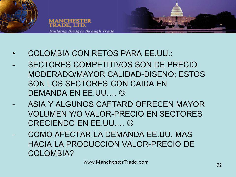 www.ManchesterTrade.com 32 COLOMBIA CON RETOS PARA EE.UU.: -SECTORES COMPETITIVOS SON DE PRECIO MODERADO/MAYOR CALIDAD-DISENO; ESTOS SON LOS SECTORES CON CAIDA EN DEMANDA EN EE.UU….