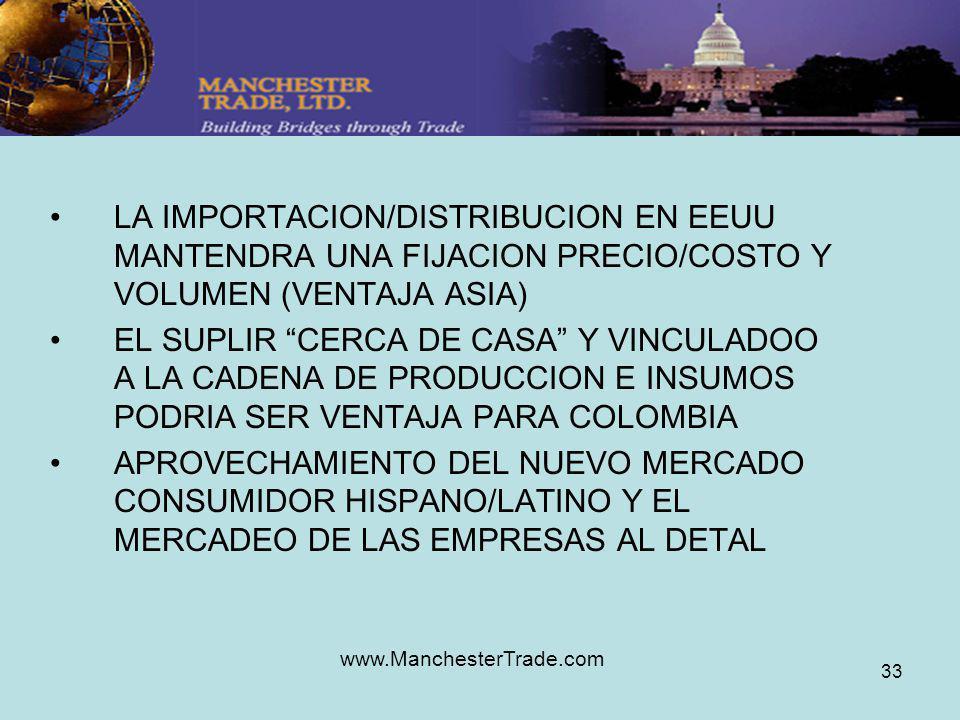 www.ManchesterTrade.com 33 LA IMPORTACION/DISTRIBUCION EN EEUU MANTENDRA UNA FIJACION PRECIO/COSTO Y VOLUMEN (VENTAJA ASIA) EL SUPLIR CERCA DE CASA Y VINCULADOO A LA CADENA DE PRODUCCION E INSUMOS PODRIA SER VENTAJA PARA COLOMBIA APROVECHAMIENTO DEL NUEVO MERCADO CONSUMIDOR HISPANO/LATINO Y EL MERCADEO DE LAS EMPRESAS AL DETAL