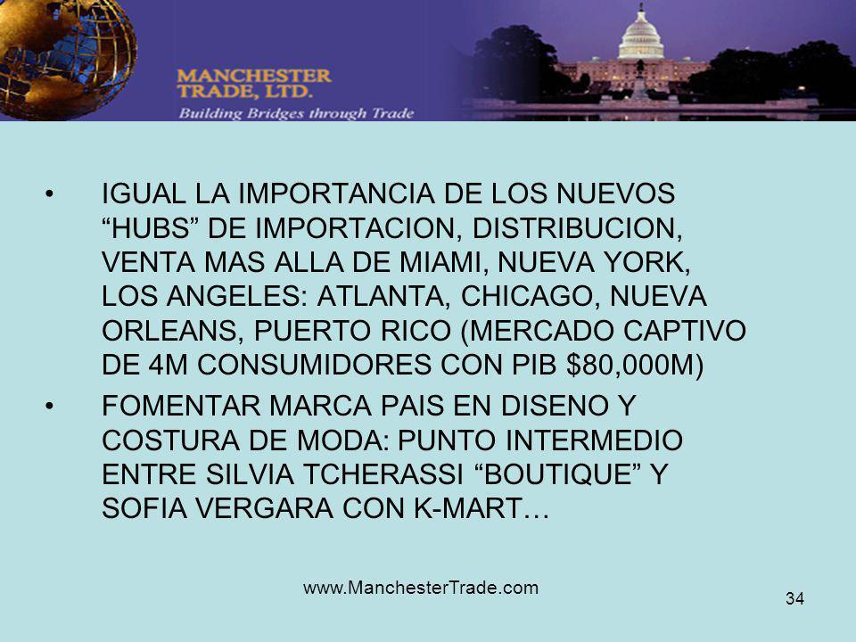 www.ManchesterTrade.com 34 IGUAL LA IMPORTANCIA DE LOS NUEVOS HUBS DE IMPORTACION, DISTRIBUCION, VENTA MAS ALLA DE MIAMI, NUEVA YORK, LOS ANGELES: ATLANTA, CHICAGO, NUEVA ORLEANS, PUERTO RICO (MERCADO CAPTIVO DE 4M CONSUMIDORES CON PIB $80,000M) FOMENTAR MARCA PAIS EN DISENO Y COSTURA DE MODA: PUNTO INTERMEDIO ENTRE SILVIA TCHERASSI BOUTIQUE Y SOFIA VERGARA CON K-MART…