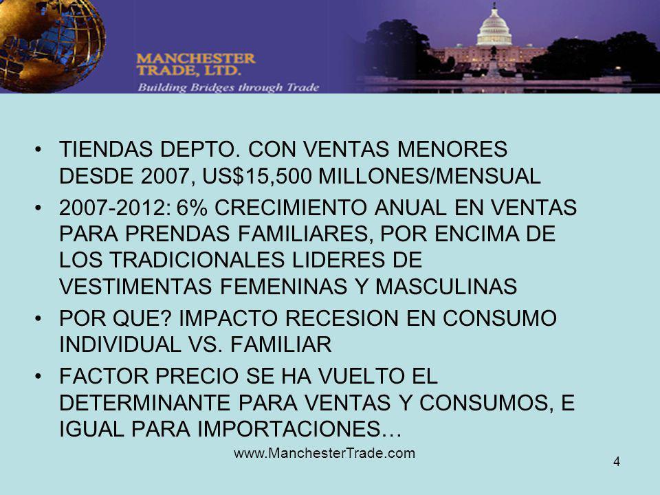 www.ManchesterTrade.com 4 TIENDAS DEPTO. CON VENTAS MENORES DESDE 2007, US$15,500 MILLONES/MENSUAL 2007-2012: 6% CRECIMIENTO ANUAL EN VENTAS PARA PREN