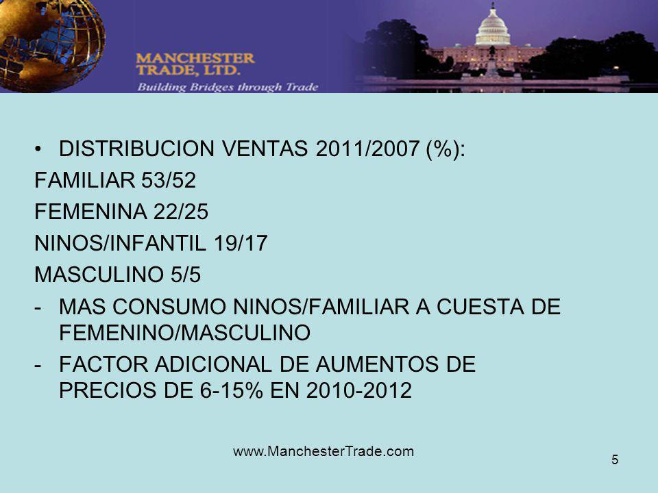 www.ManchesterTrade.com 5 DISTRIBUCION VENTAS 2011/2007 (%): FAMILIAR 53/52 FEMENINA 22/25 NINOS/INFANTIL 19/17 MASCULINO 5/5 -MAS CONSUMO NINOS/FAMILIAR A CUESTA DE FEMENINO/MASCULINO -FACTOR ADICIONAL DE AUMENTOS DE PRECIOS DE 6-15% EN 2010-2012