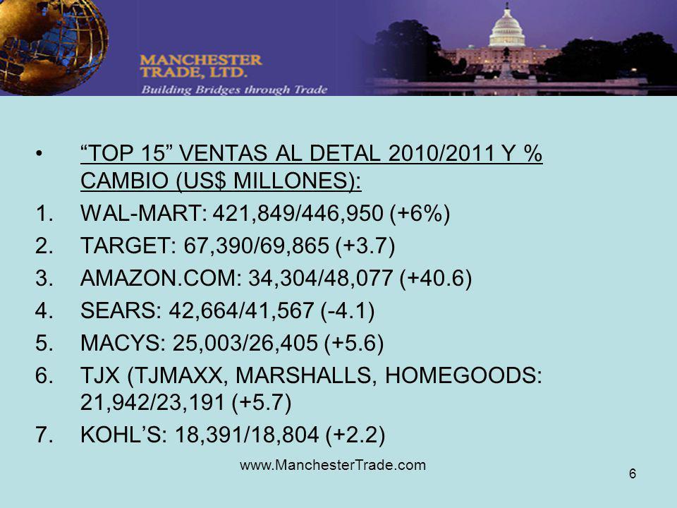 www.ManchesterTrade.com 6 TOP 15 VENTAS AL DETAL 2010/2011 Y % CAMBIO (US$ MILLONES): 1.WAL-MART: 421,849/446,950 (+6%) 2.TARGET: 67,390/69,865 (+3.7) 3.AMAZON.COM: 34,304/48,077 (+40.6) 4.SEARS: 42,664/41,567 (-4.1) 5.MACYS: 25,003/26,405 (+5.6) 6.TJX (TJMAXX, MARSHALLS, HOMEGOODS: 21,942/23,191 (+5.7) 7.KOHLS: 18,391/18,804 (+2.2)