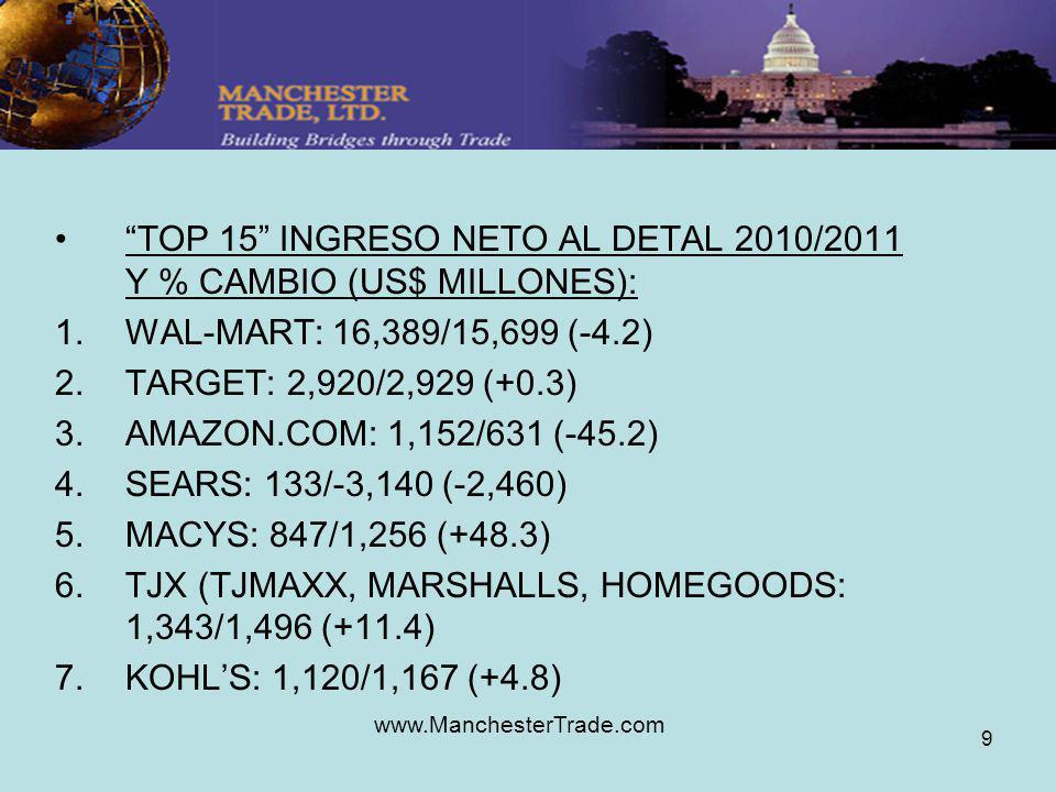 www.ManchesterTrade.com 9 TOP 15 INGRESO NETO AL DETAL 2010/2011 Y % CAMBIO (US$ MILLONES): 1.WAL-MART: 16,389/15,699 (-4.2) 2.TARGET: 2,920/2,929 (+0.3) 3.AMAZON.COM: 1,152/631 (-45.2) 4.SEARS: 133/-3,140 (-2,460) 5.MACYS: 847/1,256 (+48.3) 6.TJX (TJMAXX, MARSHALLS, HOMEGOODS: 1,343/1,496 (+11.4) 7.KOHLS: 1,120/1,167 (+4.8)