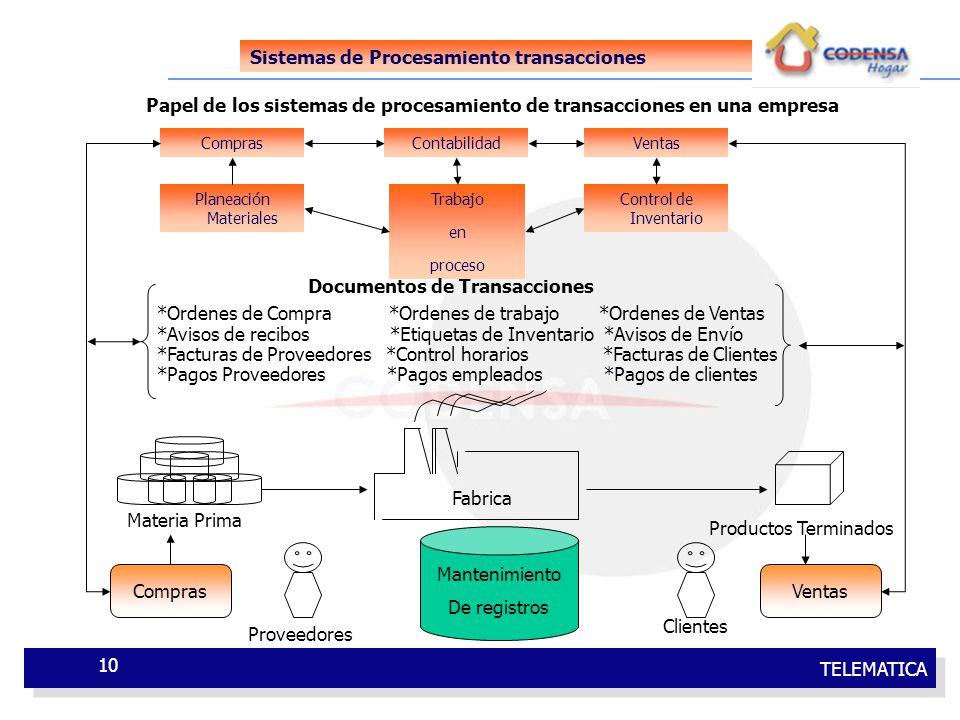 TELEMATICA 10 Sistemas de Procesamiento transacciones Papel de los sistemas de procesamiento de transacciones en una empresa Compras Control de Invent