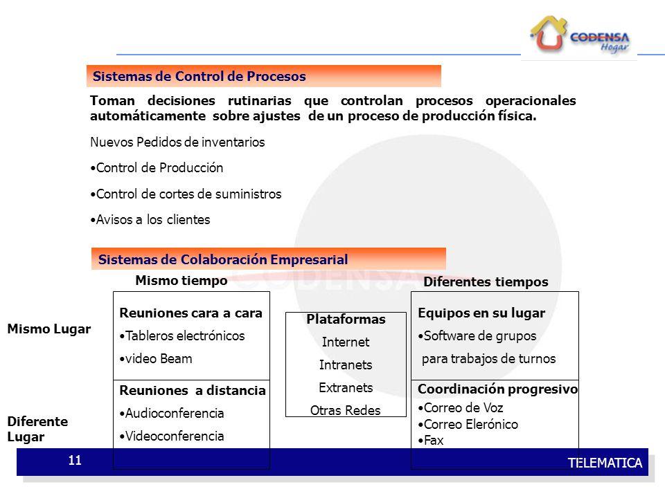TELEMATICA 11 Sistemas de Control de Procesos Toman decisiones rutinarias que controlan procesos operacionales automáticamente sobre ajustes de un pro