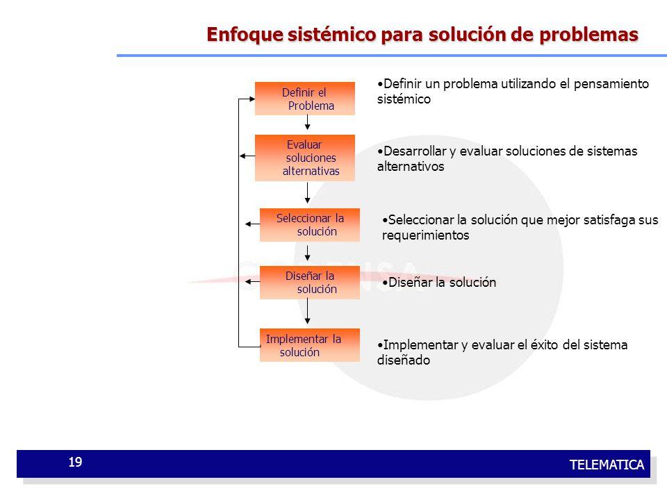 TELEMATICA 19 Enfoque sistémico para solución de problemas Definir el Problema Evaluar soluciones alternativas Diseñar la solución Seleccionar la solu