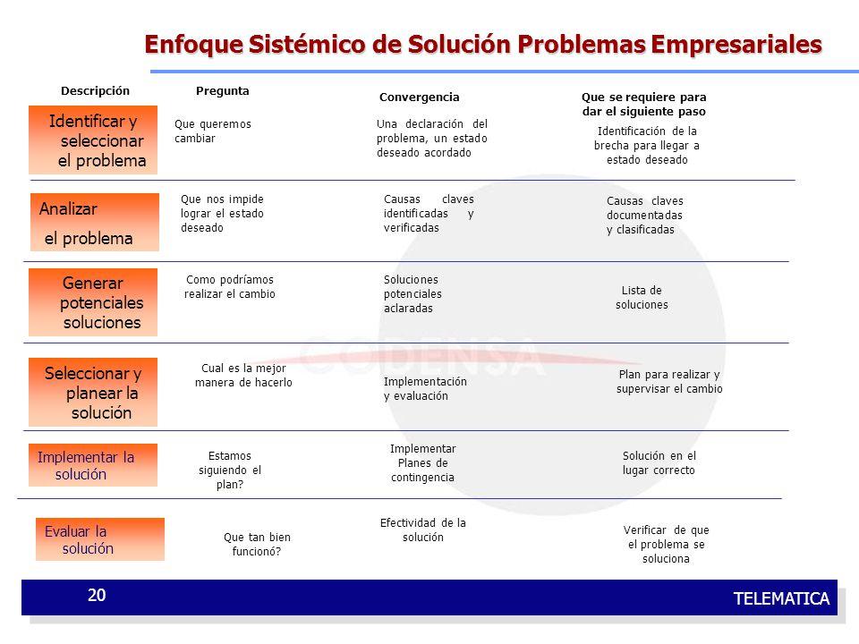 TELEMATICA 20 Enfoque Sistémico de Solución Problemas Empresariales Identificar y seleccionar el problema Analizar el problema Seleccionar y planear l