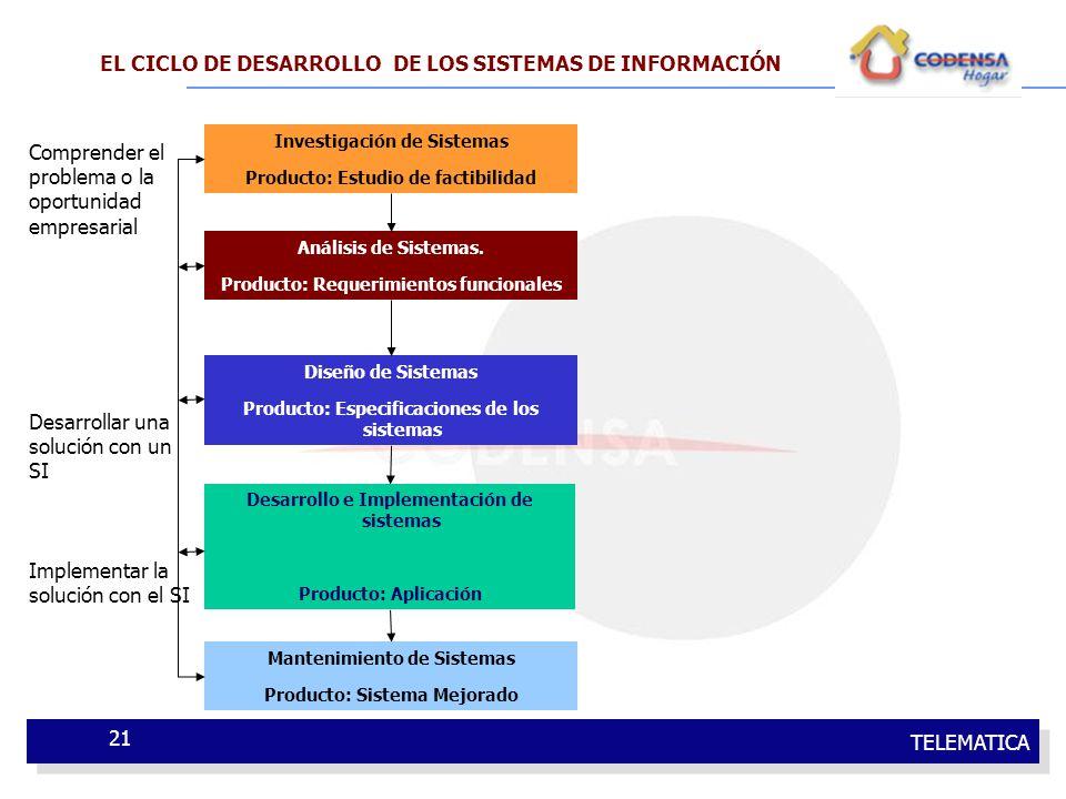 TELEMATICA 21 Investigación de Sistemas Producto: Estudio de factibilidad Análisis de Sistemas. Producto: Requerimientos funcionales Diseño de Sistema