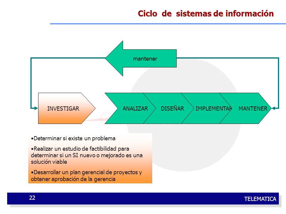 TELEMATICA 22 Ciclo de sistemas de información INVESTIGAR ANALIZAR DISEÑAR IMPLEMENTAR MANTENER mantener Determinar si existe un problema Realizar un