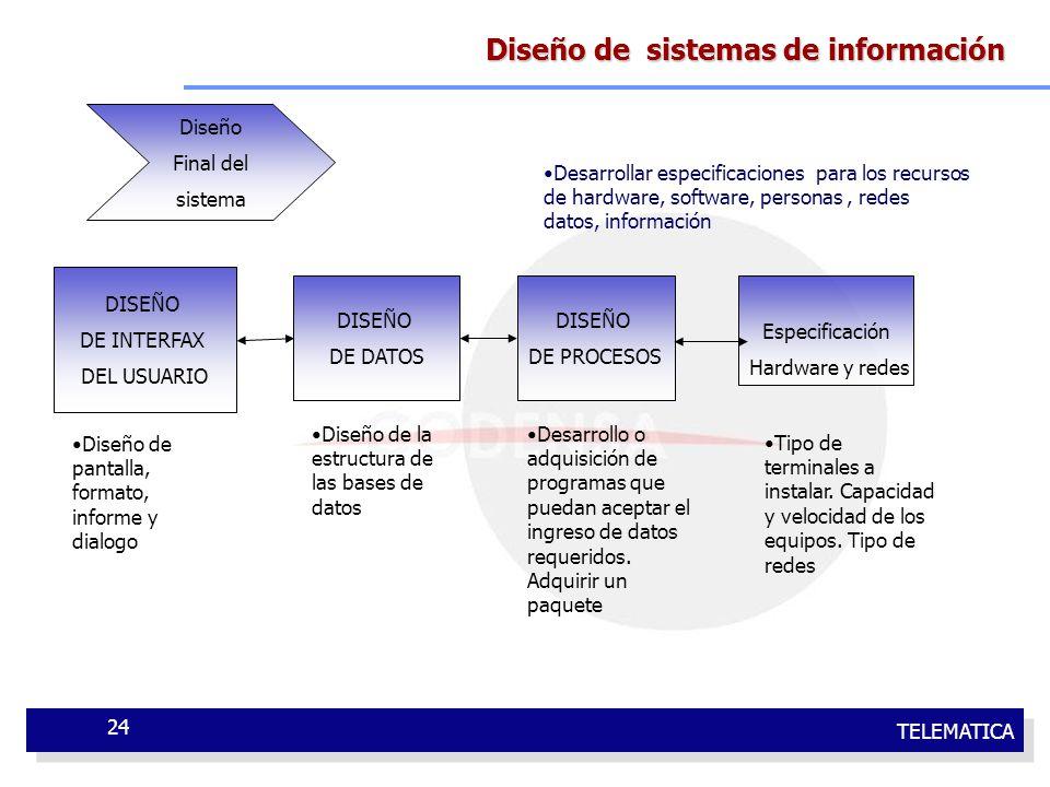 TELEMATICA 24 Diseño de sistemas de información DISEÑO DE INTERFAX DEL USUARIO DISEÑO DE DATOS DISEÑO DE PROCESOS Diseño de pantalla, formato, informe