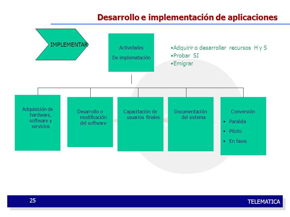 TELEMATICA 25 Desarrollo e implementación de aplicaciones Adquirir o desarrollar recursos H y S Probar SI Emigrar IMPLEMENTAR Actividades De implemata